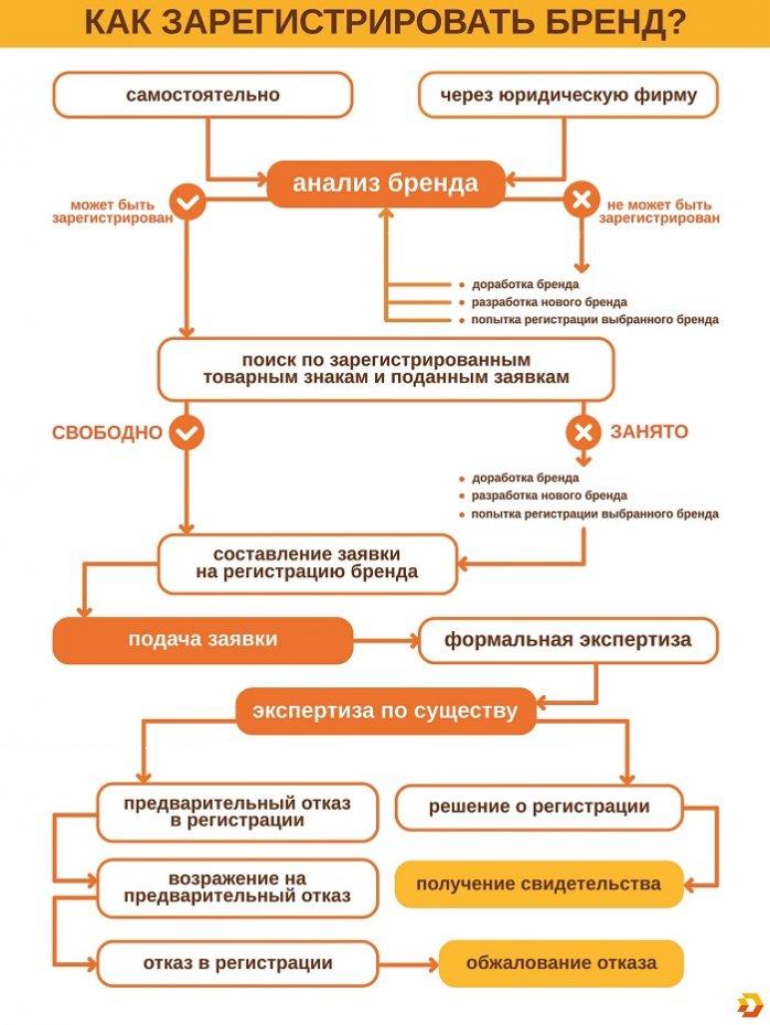 Схема регистрации товарного знака: как зарегистрировать товарный знак