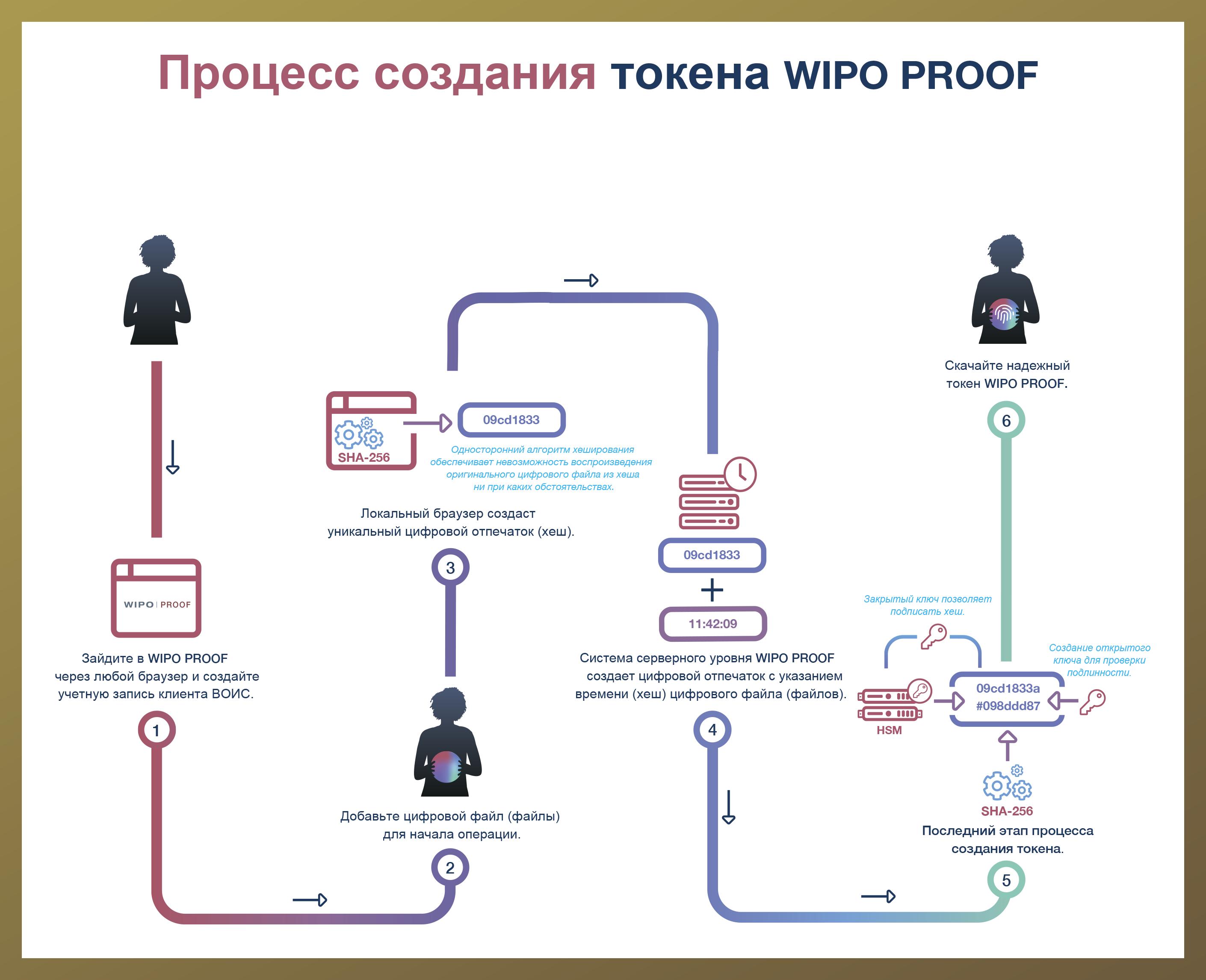 WIPO PROOF поможет доказать авторские права